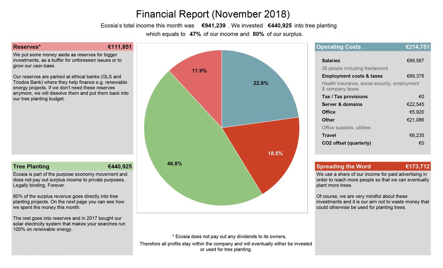 ecosia-financial-report-november-2018