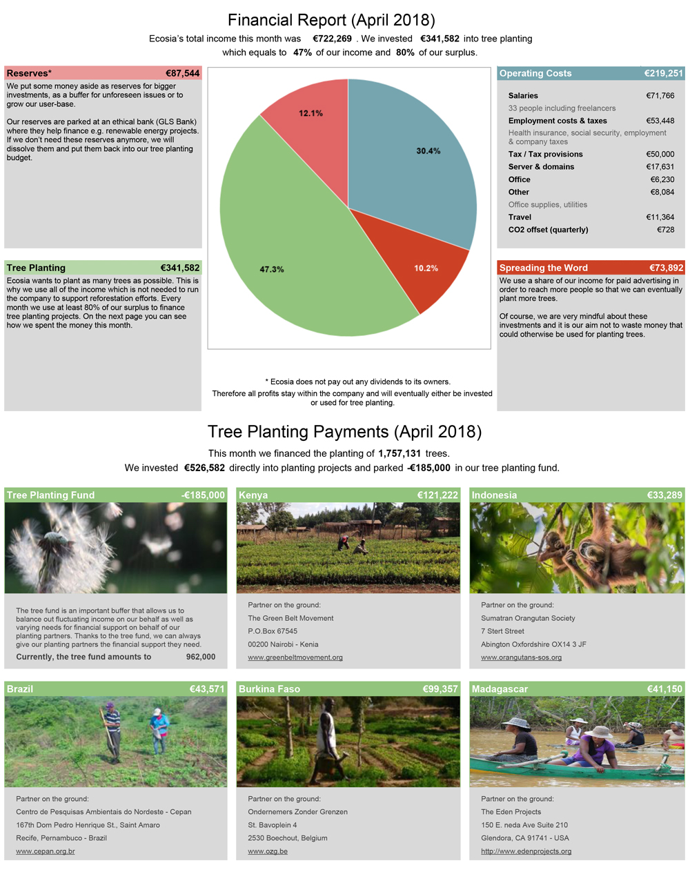 Ecosia's financial reports and tree-planting receipts